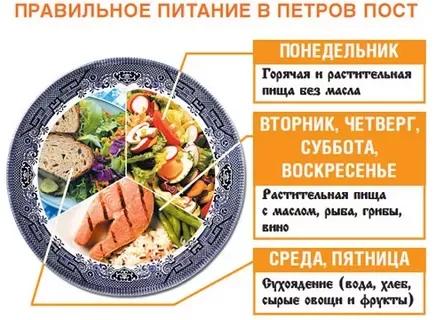 Петров пост в 2018 году: какого числа петровский пост